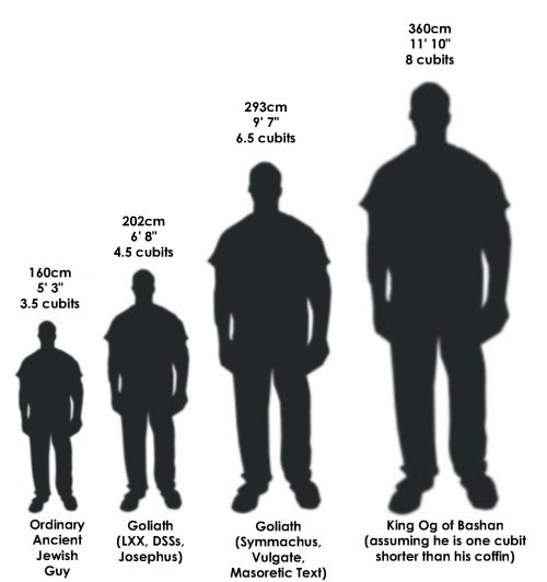 How Tall Were The Biblical Giants Comparative Height Chart