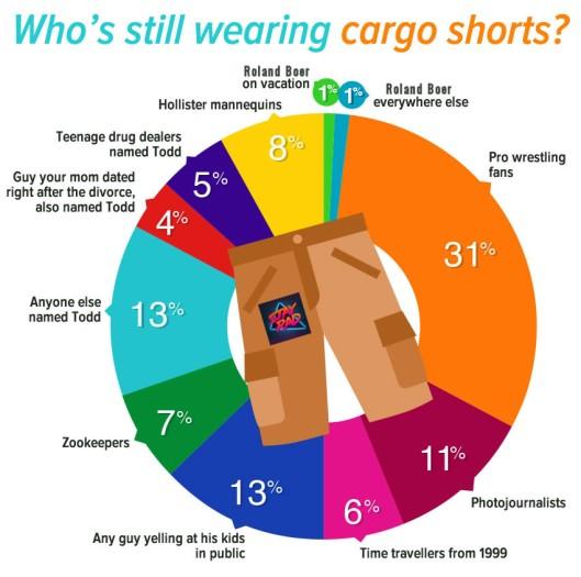 whos-still-wearing-cargo-shorts-roland-boer